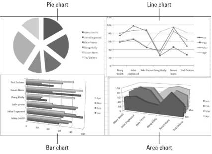 Understanding the Parts of a Chart Microsoft Excel 2007